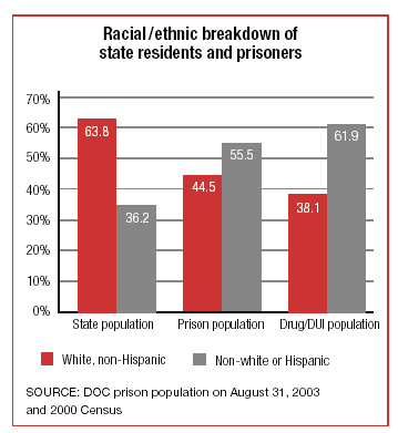 Racial/Ethnic Breakdown of State Prisoners and Residents: 2003