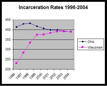Ohio and Wisconsin incarceration rates: 1996-2004